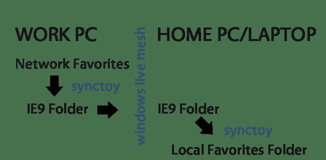 Syncing Diagram