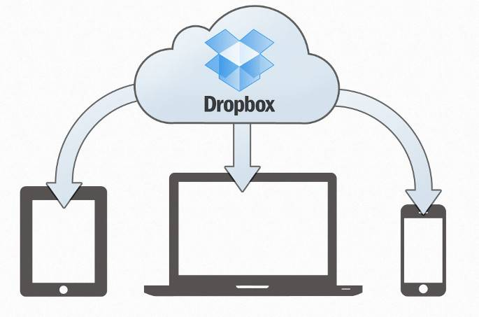 Dropbox-Mindpress