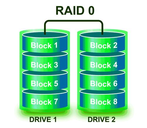Raid 0 drives