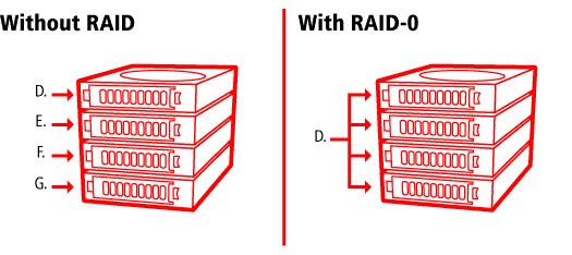 without Raid 0
