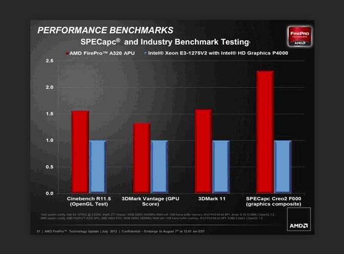 amd vs intel testing