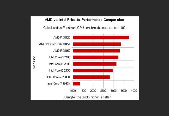 amd vs intel performance